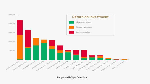 Consulting spend analysis - Scanning for performance