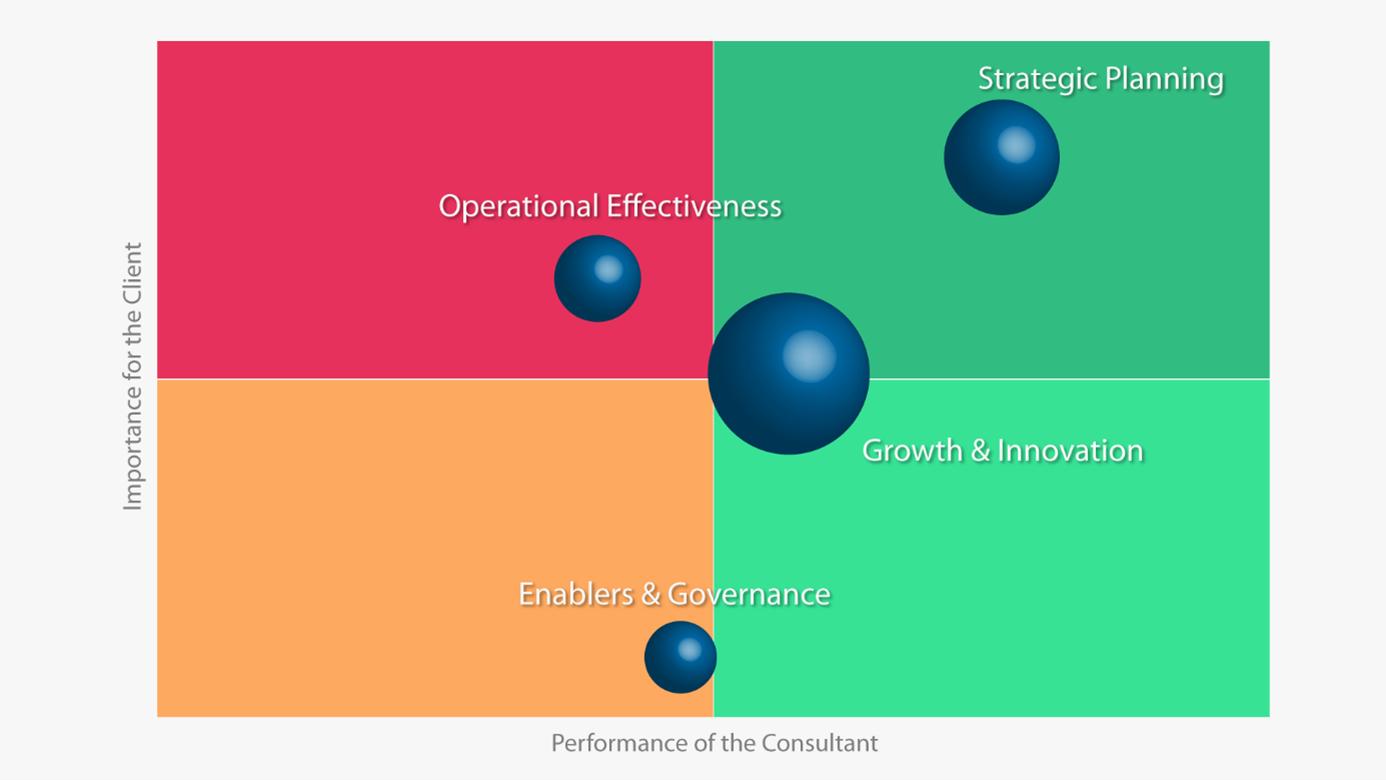 Avaliando o alinhamento da sua estratégia de consultoria