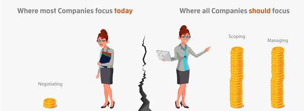 Concentrer les efforts pour maximiser la valeur